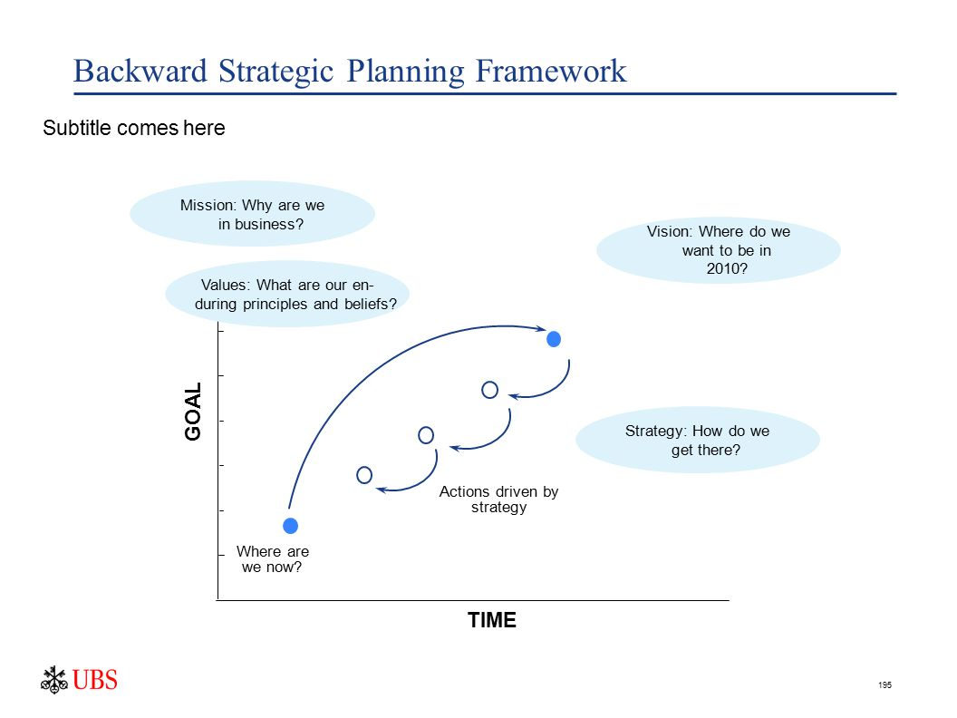 195 Backward Strategic Planning Framework TIME GOAL Actions driven by strategy Where are we now.