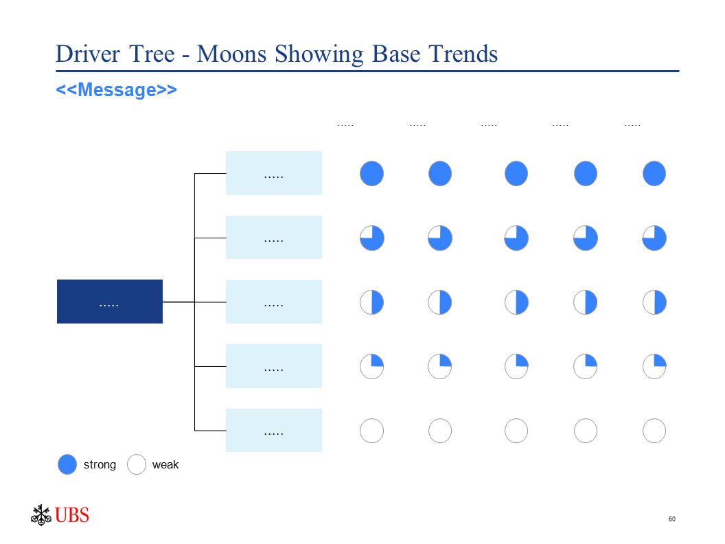 60 Driver Tree - Moons Showing Base Trends..... strongweak >