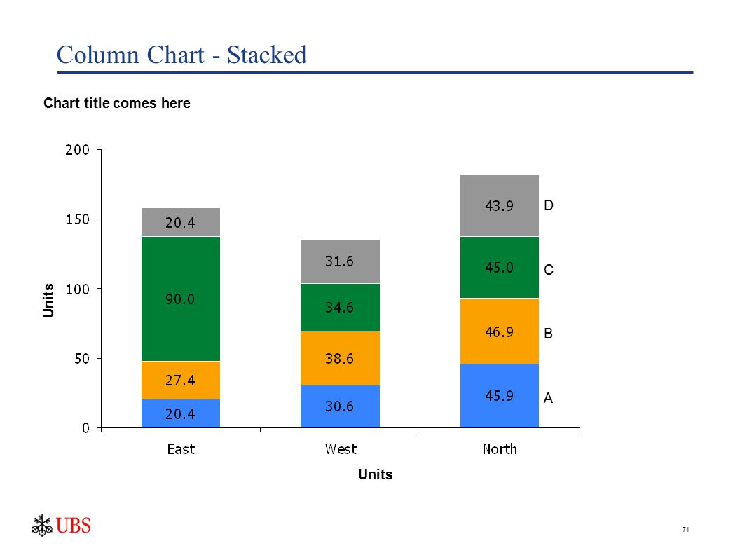 71 Column Chart - Stacked Units Chart title comes here Units D C B A