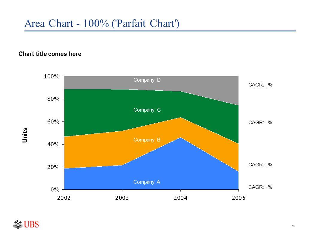 78 Area Chart - 100% ('Parfait Chart') Chart title comes here Company A Company B Company C Company D CAGR:.% Units