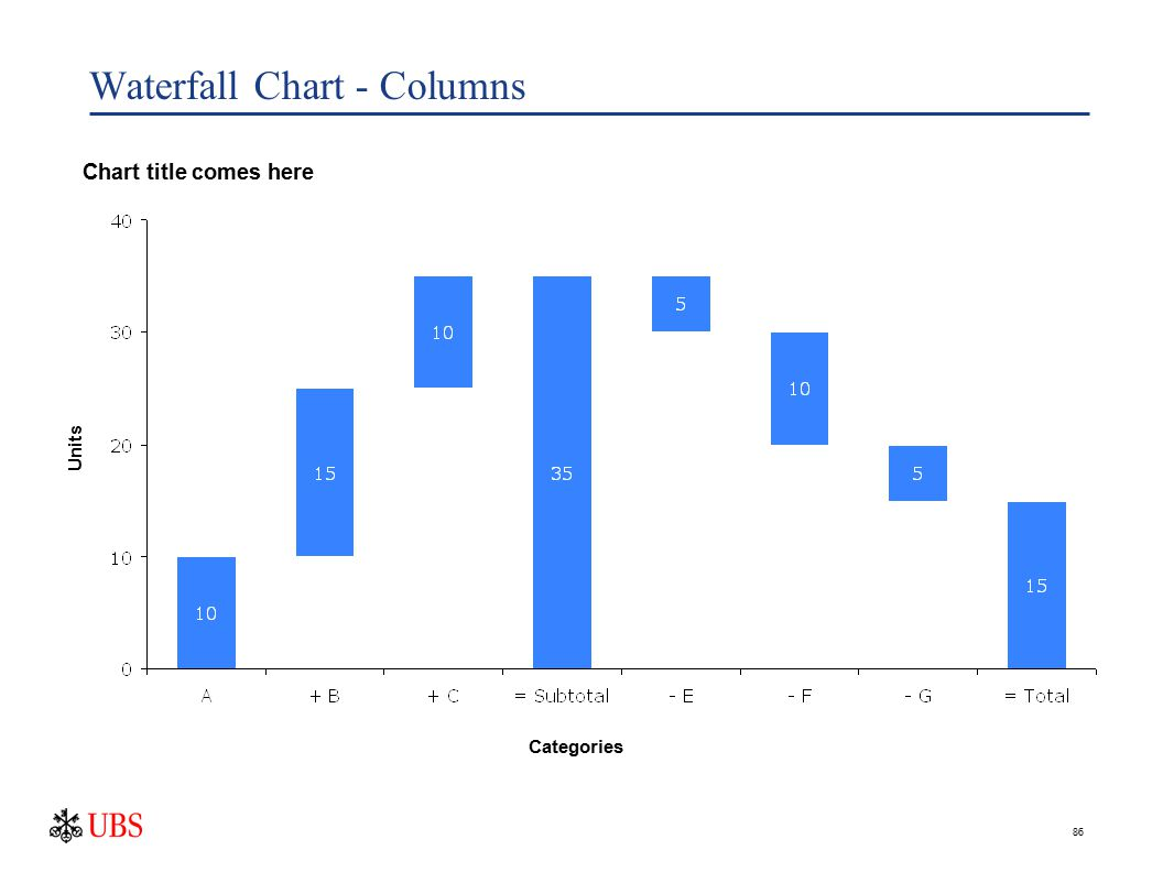 86 Waterfall Chart - Columns Chart title comes here Units Categories