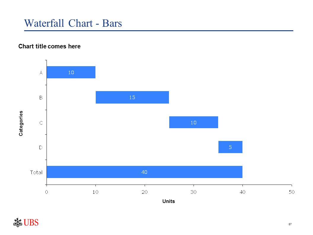 87 Waterfall Chart - Bars Chart title comes here Categories Units