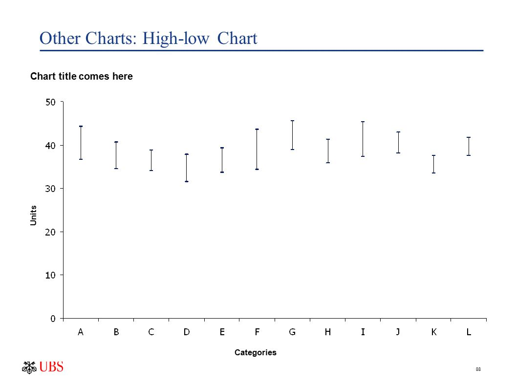 88 Other Charts: High-low Chart Units Source: insert source information here Units Categories Chart title comes here