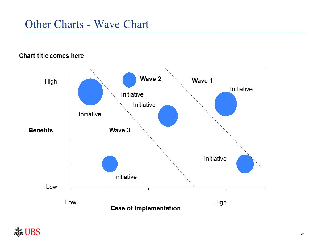 90 Other Charts - Wave Chart Ease of Implementation Benefits Wave 1 Wave 2 Wave 3 High Low Initiative Chart title comes here