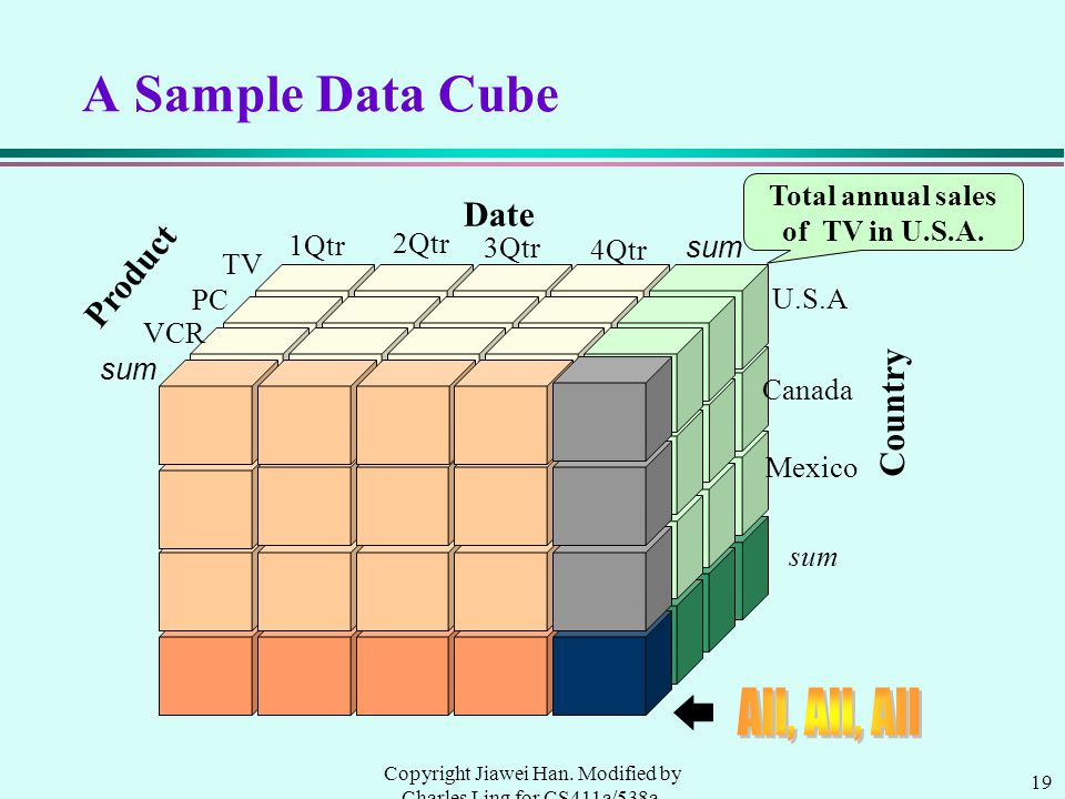 19 Copyright Jiawei Han. Modified by Charles Ling for CS411a/538a, UWO, 1999.9 A Sample Data Cube Total annual sales of TV in U.S.A. Date Product Coun