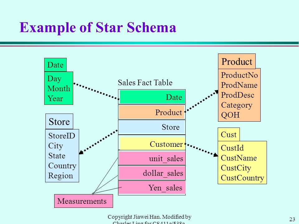23 Copyright Jiawei Han. Modified by Charles Ling for CS411a/538a, UWO, 1999.9 Example of Star Schema Day Month Year Date CustId CustName CustCity Cus