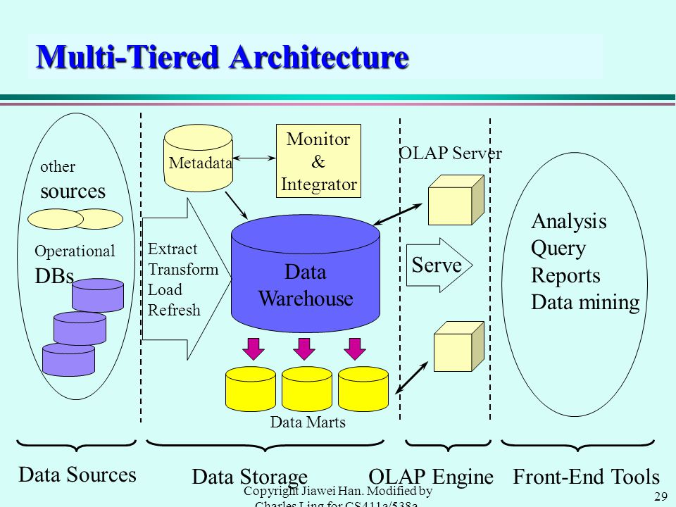 29 Copyright Jiawei Han. Modified by Charles Ling for CS411a/538a, UWO, 1999.9 Multi-Tiered Architecture Data Warehouse Extract Transform Load Refresh