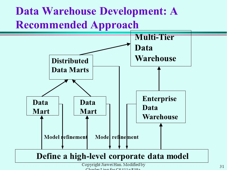 31 Copyright Jiawei Han. Modified by Charles Ling for CS411a/538a, UWO, 1999.9 Data Warehouse Development: A Recommended Approach Define a high-level