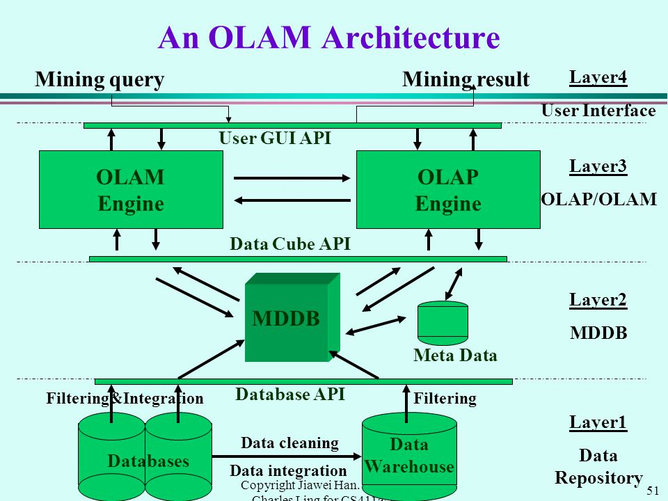 51 Copyright Jiawei Han. Modified by Charles Ling for CS411a/538a, UWO, 1999.9 An OLAM Architecture Data Warehouse Meta Data MDDB OLAM Engine OLAP Eng