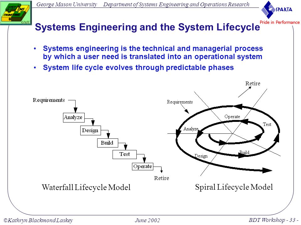 George Mason University BDT Workshop - 33 - GMU Department of Systems Engineering and Operations Research ©Kathryn Blackmond LaskeyJune 2002 Systems Engineering and the System Lifecycle Systems engineering is the technical and managerial process by which a user need is translated into an operational system System life cycle evolves through predictable phases Waterfall Lifecycle Model Spiral Lifecycle Model Retire