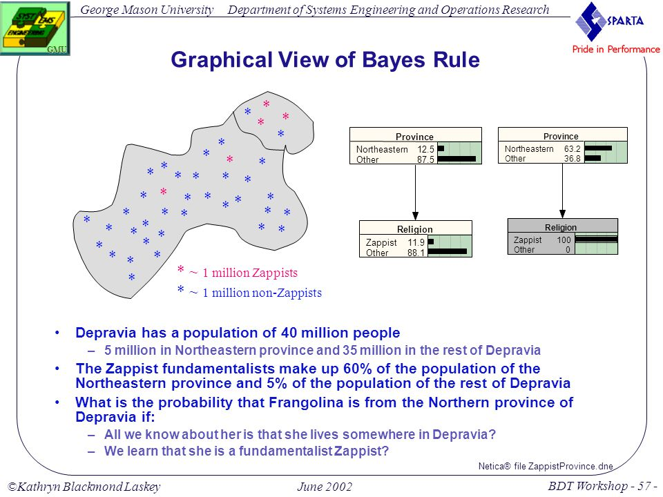 George Mason University BDT Workshop - 57 - GMU Department of Systems Engineering and Operations Research ©Kathryn Blackmond LaskeyJune 2002 Graphical View of Bayes Rule Depravia has a population of 40 million people –5 million in Northeastern province and 35 million in the rest of Depravia The Zappist fundamentalists make up 60% of the population of the Northeastern province and 5% of the population of the rest of Depravia What is the probability that Frangolina is from the Northern province of Depravia if: –All we know about her is that she lives somewhere in Depravia.