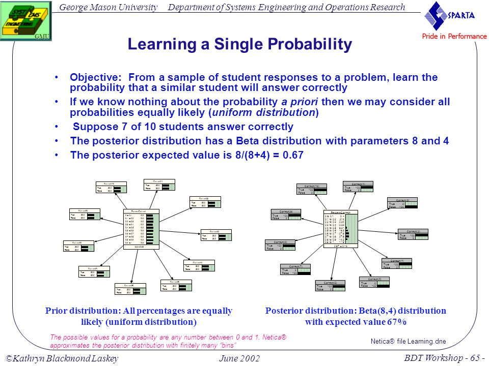 George Mason University BDT Workshop - 65 - GMU Department of Systems Engineering and Operations Research ©Kathryn Blackmond LaskeyJune 2002 Learning a Single Probability Objective: From a sample of student responses to a problem, learn the probability that a similar student will answer correctly If we know nothing about the probability a priori then we may consider all probabilities equally likely (uniform distribution) Suppose 7 of 10 students answer correctly The posterior distribution has a Beta distribution with parameters 8 and 4 The posterior expected value is 8/(8+4) = 0.67 PercentCorrect 0 to 0.1 0.1 to 0.2 0.2 to 0.3 0.3 to 0.4 0.4 to 0.5 0.5 to 0.6 0.6 to 0.7 0.7 to 0.8 0.8 to 0.9 0.9 to 1 10.0 0.5 ± 0.29 Correct(2) True False 50.0 Correct(1) True False 50.0 Correct(9) True False 50.0 Correct(10) True False 50.0 Correct(8) True False 50.0 Correct(7) True False 50.0 Correct(3) True False 50.0 Correct(4) True False 50.0 Correct(5) True False 50.0 Correct(6) True False 50.0 Prior distribution: All percentages are equally likely (uniform distribution) PercentCorrect 0 to 0.1 0.1 to 0.2 0.2 to 0.3 0.3 to 0.4 0.4 to 0.5 0.5 to 0.6 0.6 to 0.7 0.7 to 0.8 0.8 to 0.9 0.9 to 1 0 +.014 0.34 2.33 8.21 18.3 27.8 27.6 14.3 1.15 0.67 ± 0.13 Correct(2) True False 0 100 Correct(1) True False 100 0 Correct(9) True False 100 0 Correct(10) True False 100 0 Correct(8) True False 100 0 Correct(7) True False 0 100 Correct(3) True False 100 0 Correct(4) True False 100 0 Correct(5) True False 0 100 Correct(6) True False 100 0 Posterior distribution: Beta(8,4) distribution with expected value 67% Netica® file Learning.dne The possible values for a probability are any number between 0 and 1.