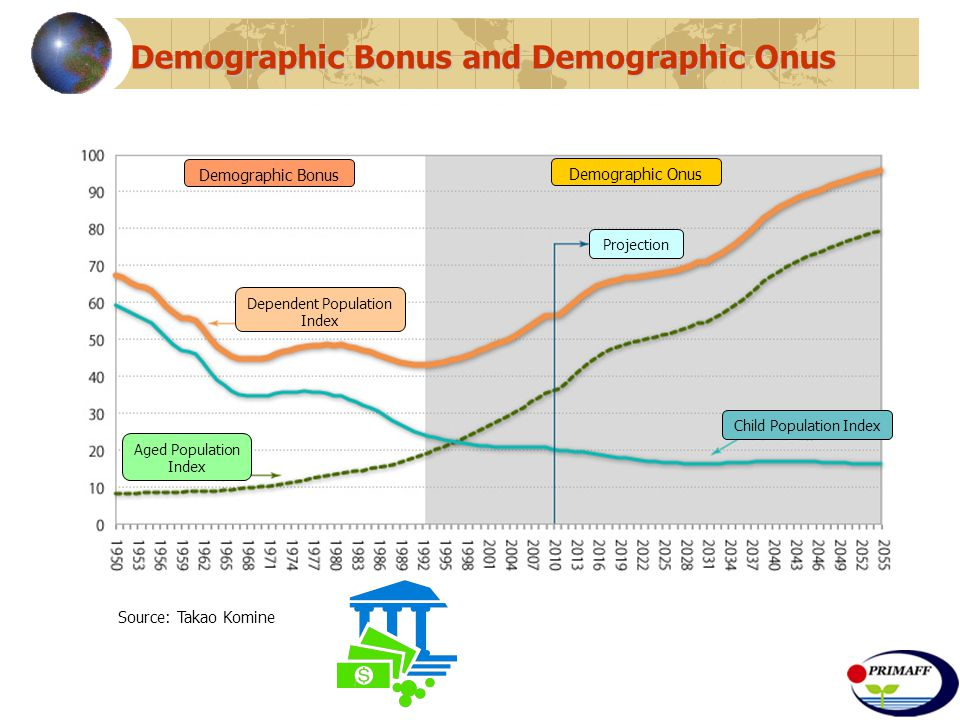 Demographic Bonus and Demographic Onus Demographic Bonus Demographic Onus Dependent Population Index Child Population Index Aged Population Index Source: Takao Komine Projection