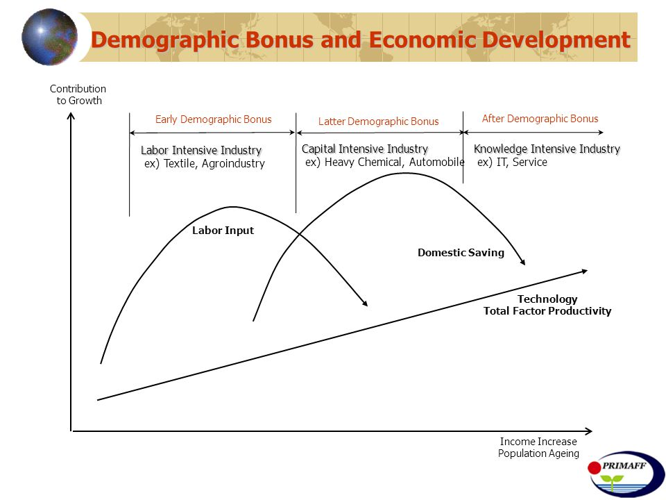 Demographic Bonus and Economic Development Technology Total Factor Productivity Labor Input Domestic Saving Income Increase Population Ageing Contribution to Growth After Demographic Bonus Latter Demographic Bonus Early Demographic Bonus Labor Intensive Industry ex) Textile, Agroindustry Capital Intensive Industry ex) Heavy Chemical, Automobile Knowledge Intensive Industry ex) IT, Service