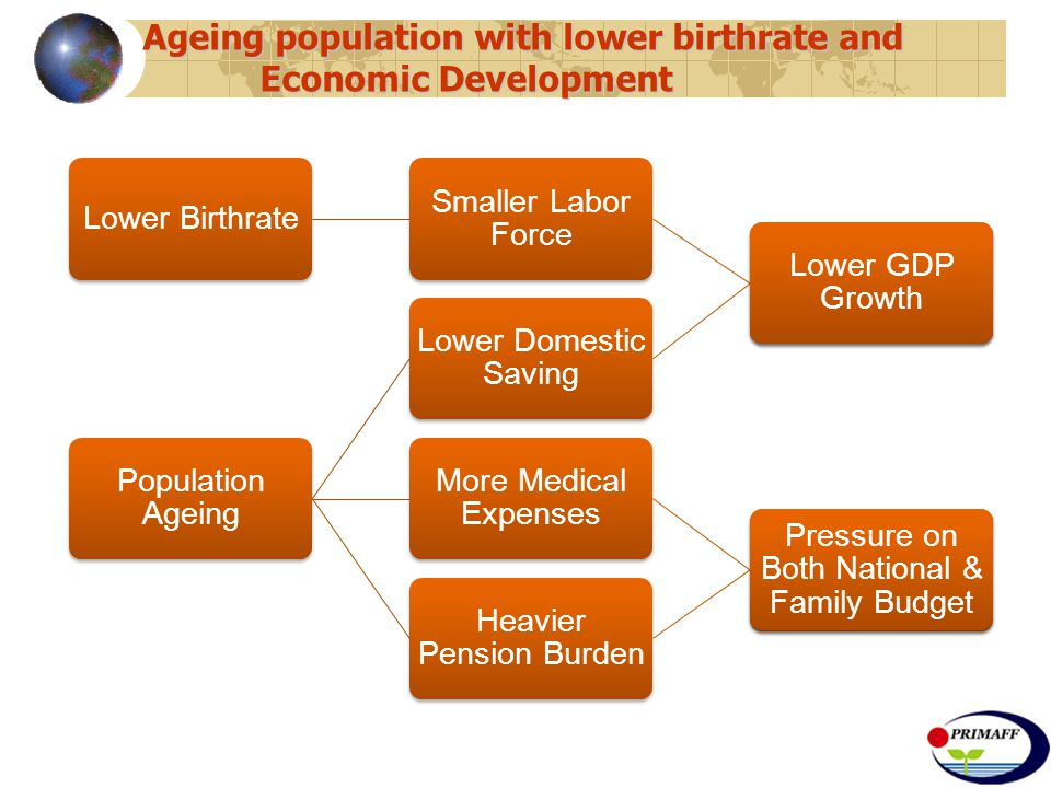 Ageing population with lower birthrate and Economic Development Lower Birthrate Smaller Labor Force Lower GDP Growth Population Ageing Lower Domestic Saving Lower GDP Growth More Medical Expenses Pressure on Both National & Family Budget Heavier Pension Burden Pressure on Both National & Family Budget