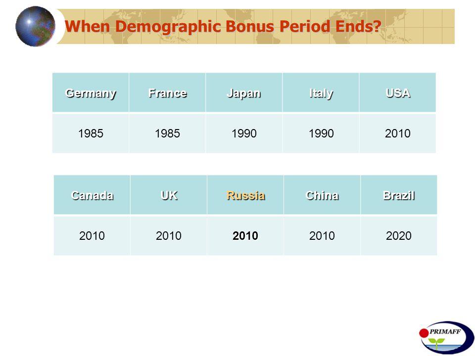 When Demographic Bonus Period Ends.