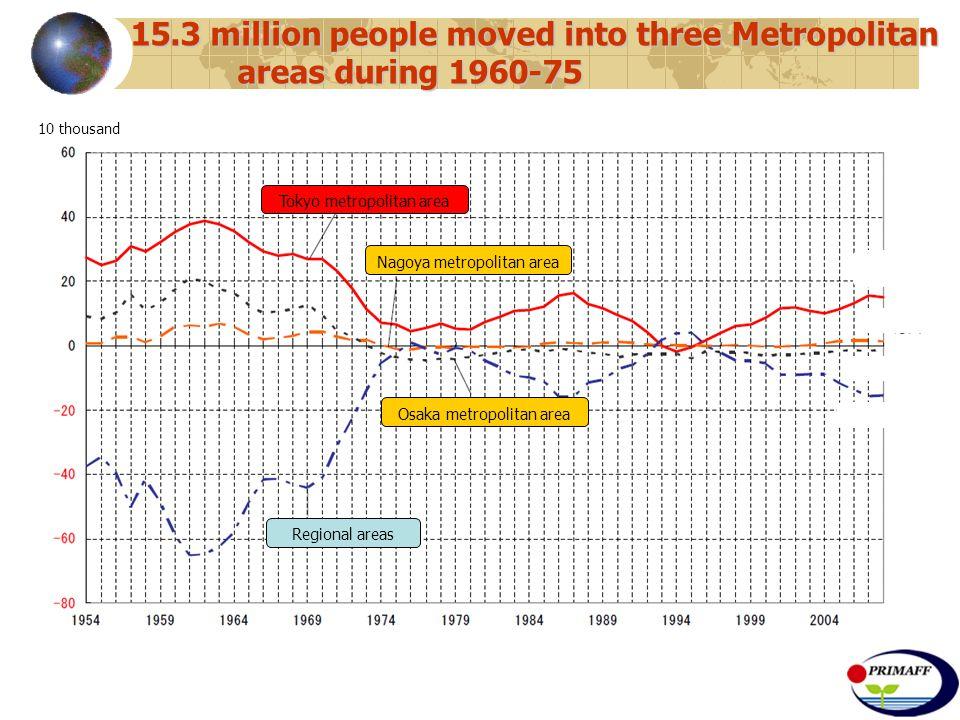 15.3 million people moved into three Metropolitan areas during 1960-75 Tokyo metropolitan area Nagoya metropolitan area Osaka metropolitan area Regional areas 10 thousand