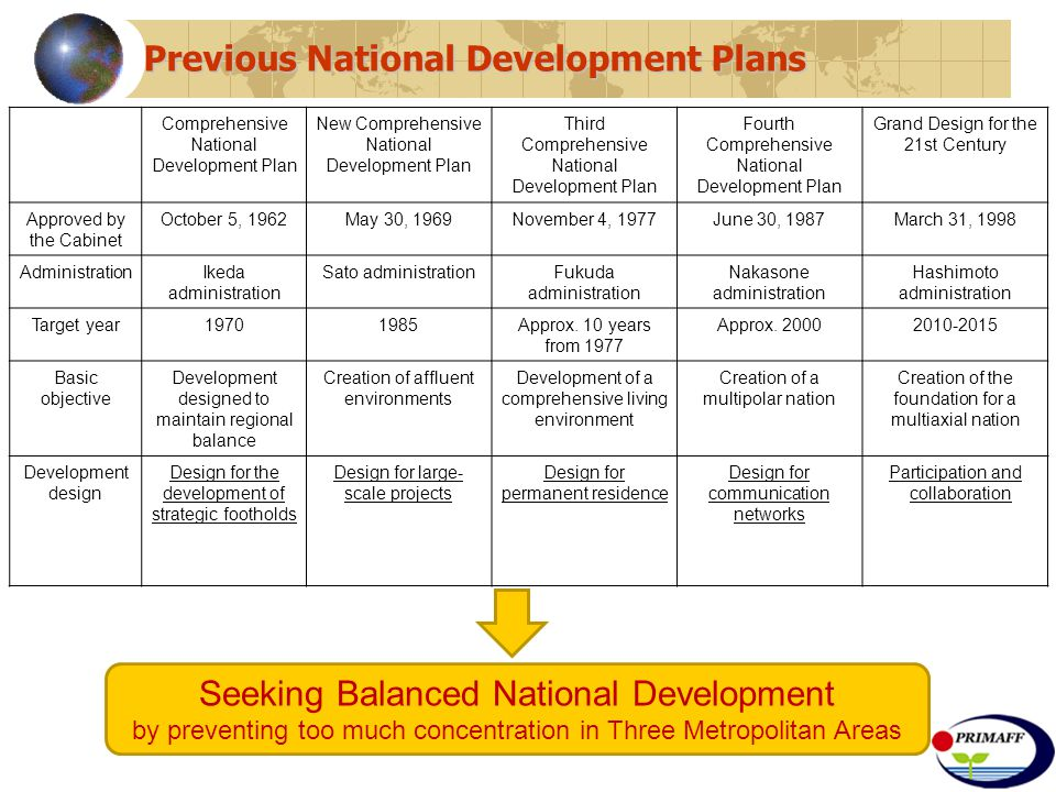 Comprehensive National Development Plan New Comprehensive National Development Plan Third Comprehensive National Development Plan Fourth Comprehensive National Development Plan Grand Design for the 21st Century Approved by the Cabinet October 5, 1962May 30, 1969November 4, 1977June 30, 1987March 31, 1998 AdministrationIkeda administration Sato administrationFukuda administration Nakasone administration Hashimoto administration Target year19701985Approx.