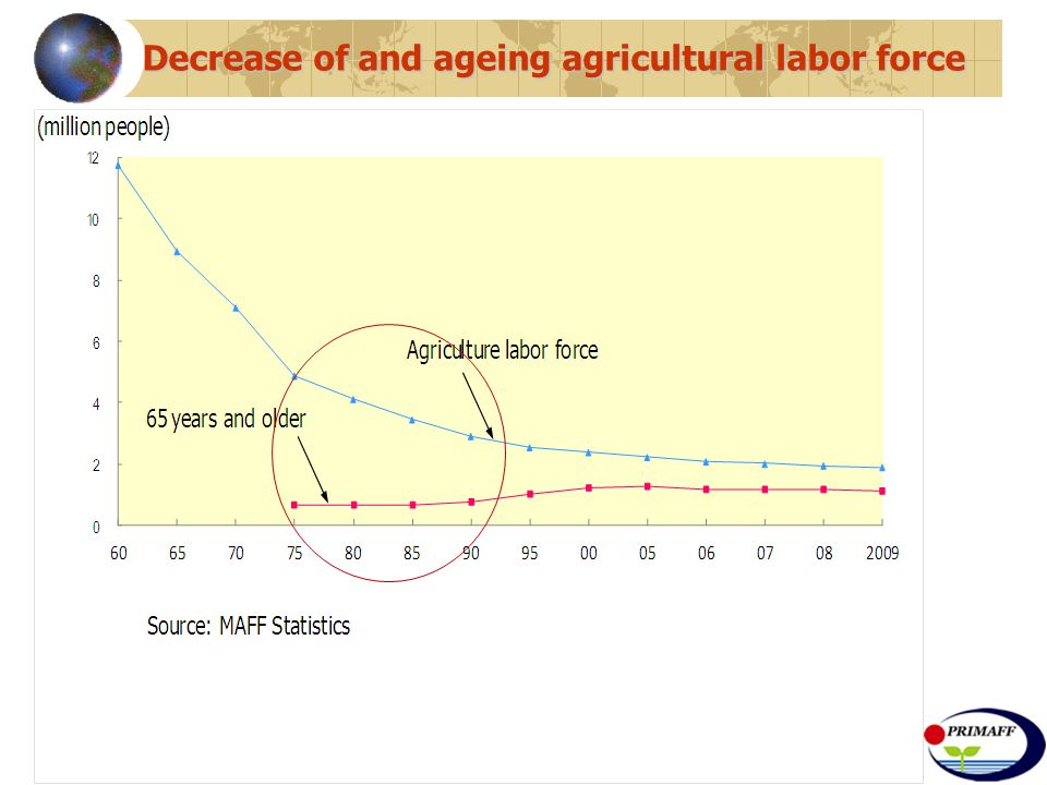 Decrease of and ageing agricultural labor force