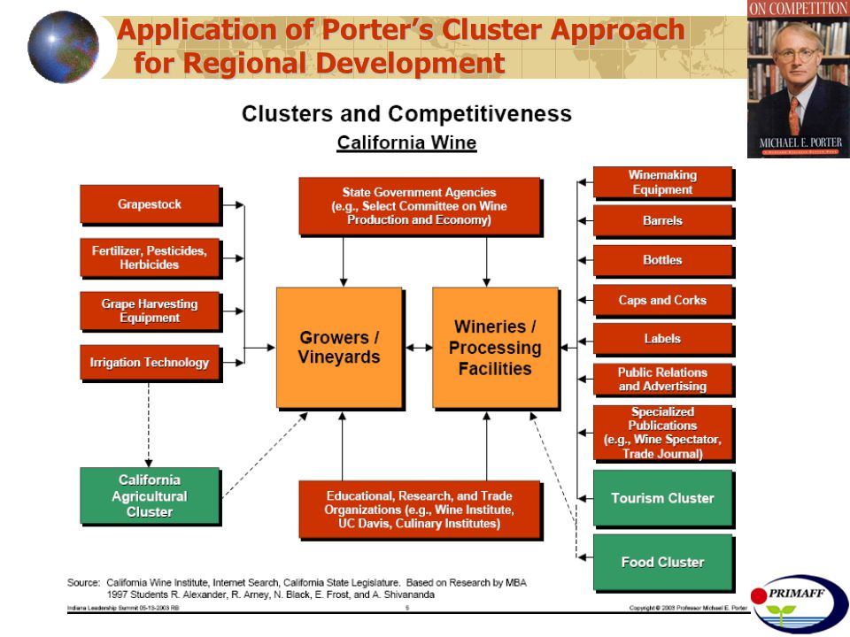 Application of Porter's Cluster Approach for Regional Development for Regional Development