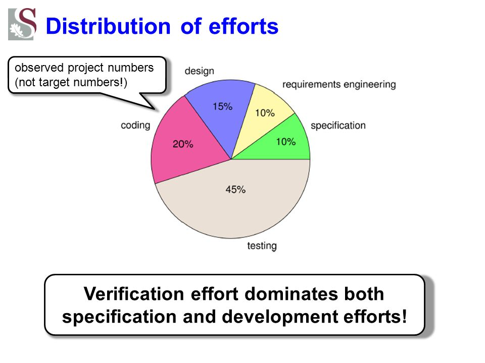 Distribution of efforts Verification effort dominates both specification and development efforts.