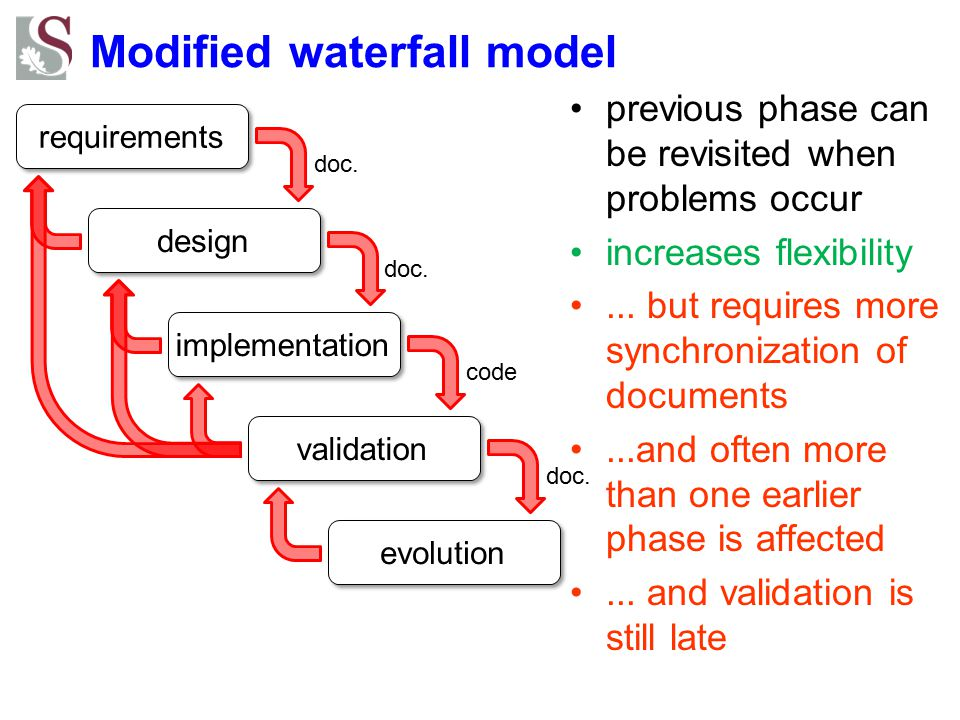 Modified waterfall model requirements design implementation validation evolution doc.