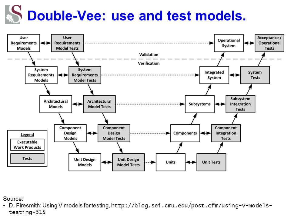 Double-Vee: use and test models. Source: D.