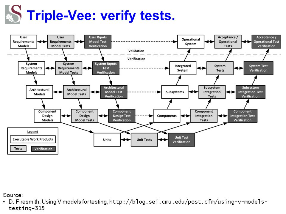 Triple-Vee: verify tests. Source: D.