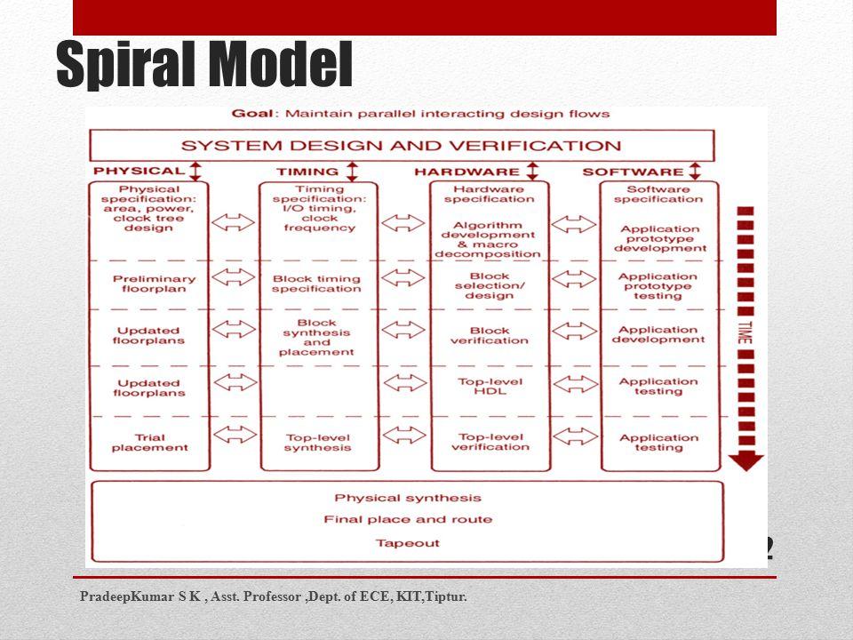 Spiral Model 12 PradeepKumar S K, Asst. Professor,Dept. of ECE, KIT,Tiptur.