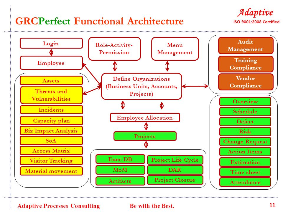 GRCPerfect Functional Architecture Role-Activity- Permission Audit Management Employee Projects Schedule Assets Employee Allocation Threats and Vulnerabilities Define Organizations (Business Units, Accounts, Projects) Defect Risk Action Items Training Compliance Vendor Compliance Menu Management Incidents Capacity plan Overview Biz Impact Analysis Estimation Visitor Tracking Project Life Cycle MoMDAR Exec DB Project Closure Artifacts Material movement Change Request Time sheet Attendance SoA Access Matrix Login 11 Adaptive Processes Consulting Be with the Best.