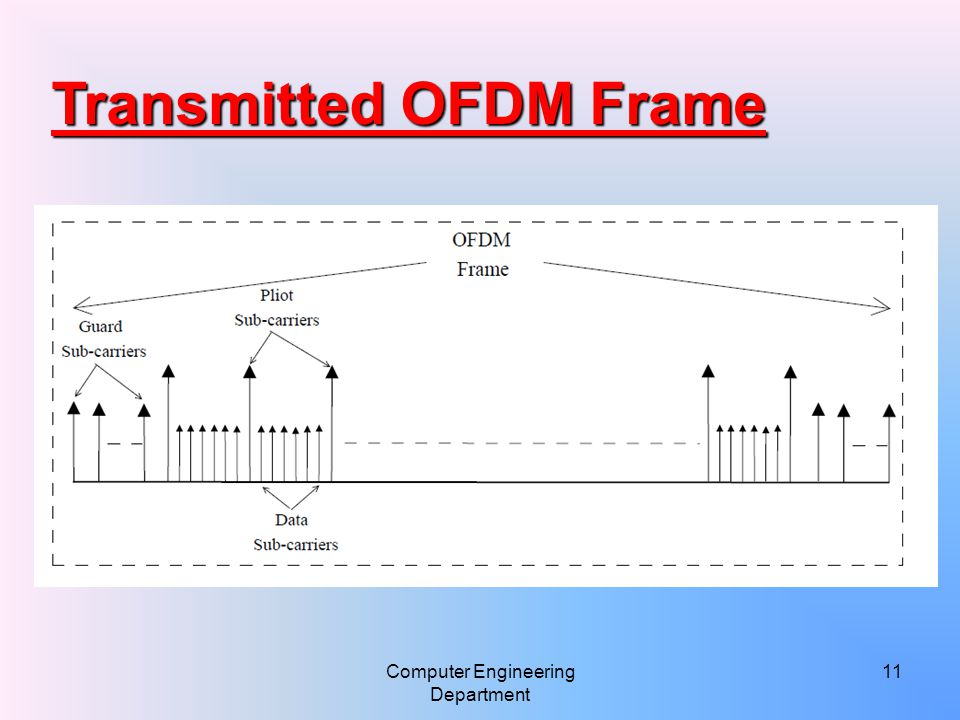 Computer Engineering Department 11 Transmitted OFDM Frame