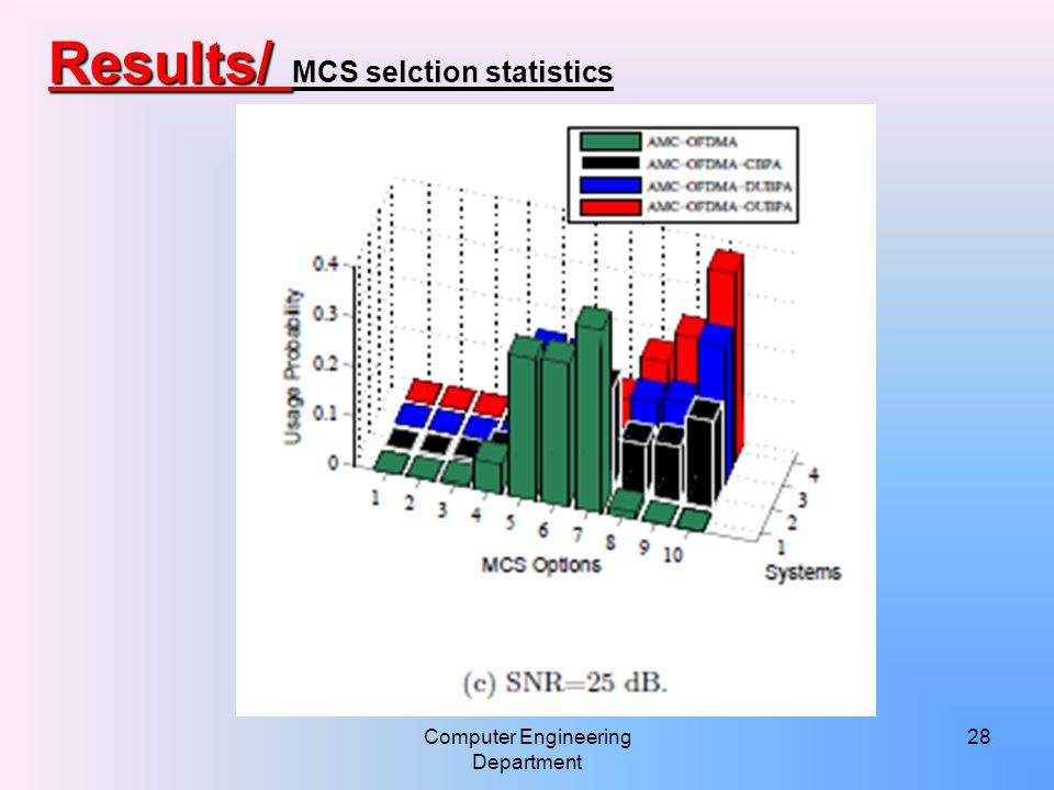 Computer Engineering Department 28 Results/ Results/ MCS selction statistics