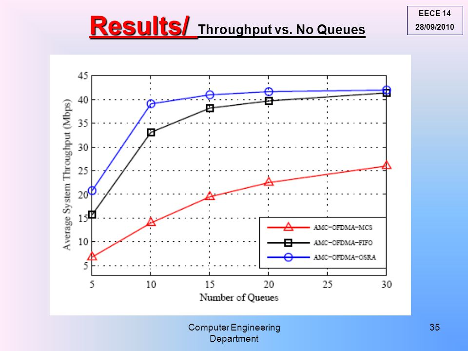 Results/ Results/ Throughput vs. No Queues EECE 14 28/09/2010 Computer Engineering Department 35