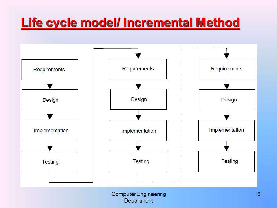 Computer Engineering Department 7 Life cycle model/ Evolutionary Method