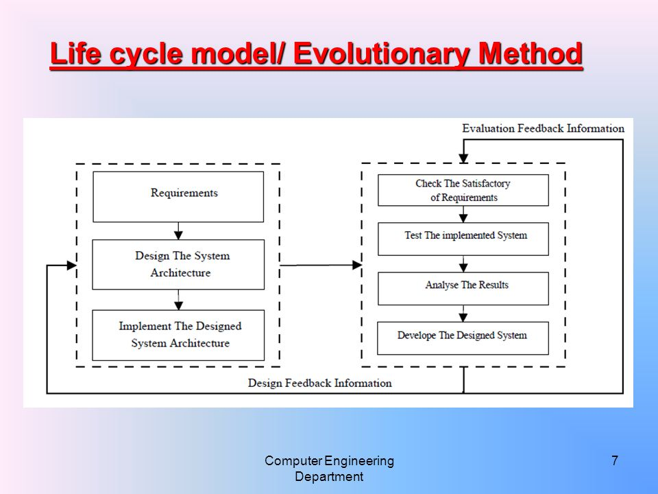 Computer Engineering Department 7 Life cycle model/ Evolutionary Method