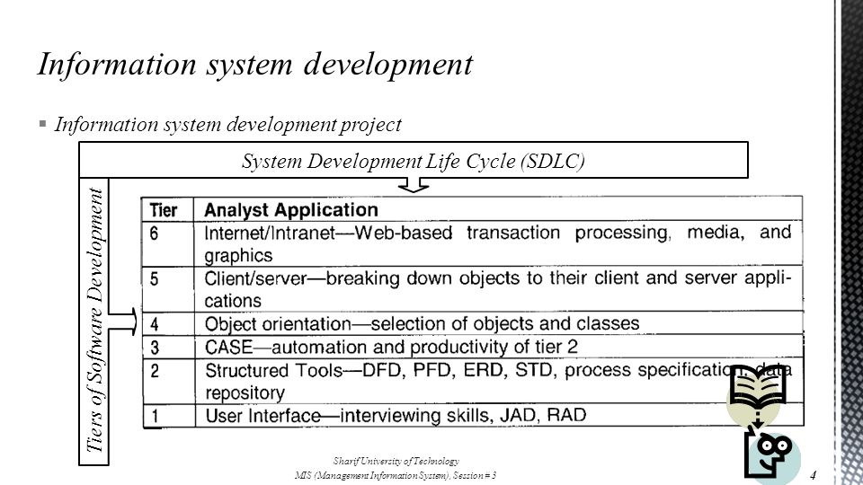  Information system development project Sharif University of Technology MIS (Management Information System), Session # 3 System Development Life Cycle (SDLC) Tiers of Software Development 4