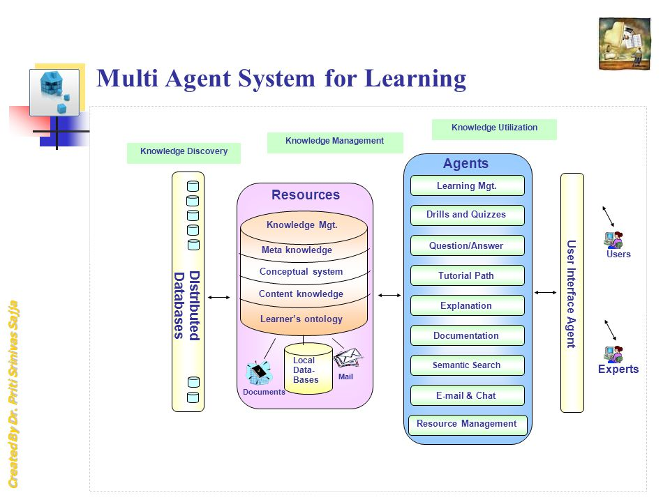 Created By Dr. Priti Srinivas Sajja Multi Agent System for Learning Users Experts User Interface Agent Agents Learning Mgt. Drills and Quizzes Explana
