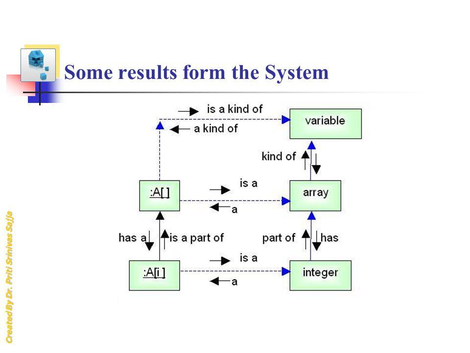 Created By Dr. Priti Srinivas Sajja Some results form the System