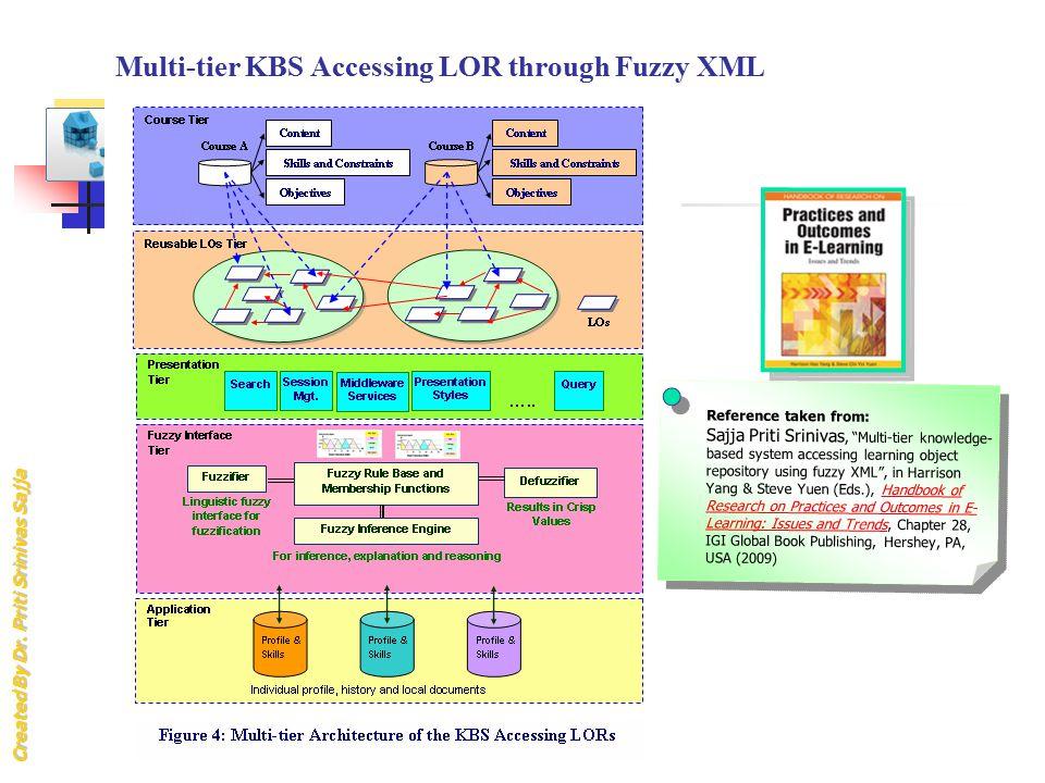 "Created By Dr. Priti Srinivas Sajja Multi-tier KBS Accessing LOR through Fuzzy XML Reference taken from: Sajja Priti Srinivas, ""Multi-tier knowledge-"