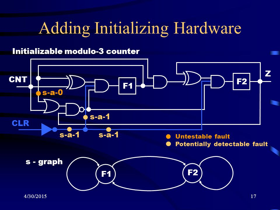 4/30/201517 Adding Initializing Hardware F1 F2 CNT Z Initializable modulo-3 counter s - graph F1 F2 CLR s-a-0 s-a-1 Untestable fault Potentially detectable fault