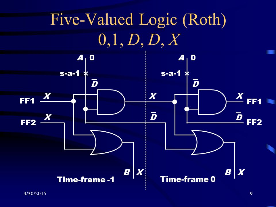 4/30/20159 Five-Valued Logic (Roth) 0,1, D, D, X A B X X X 0 s-a-1 D A B X X X 0 D FF1 FF2 D D Time-frame -1 Time-frame 0