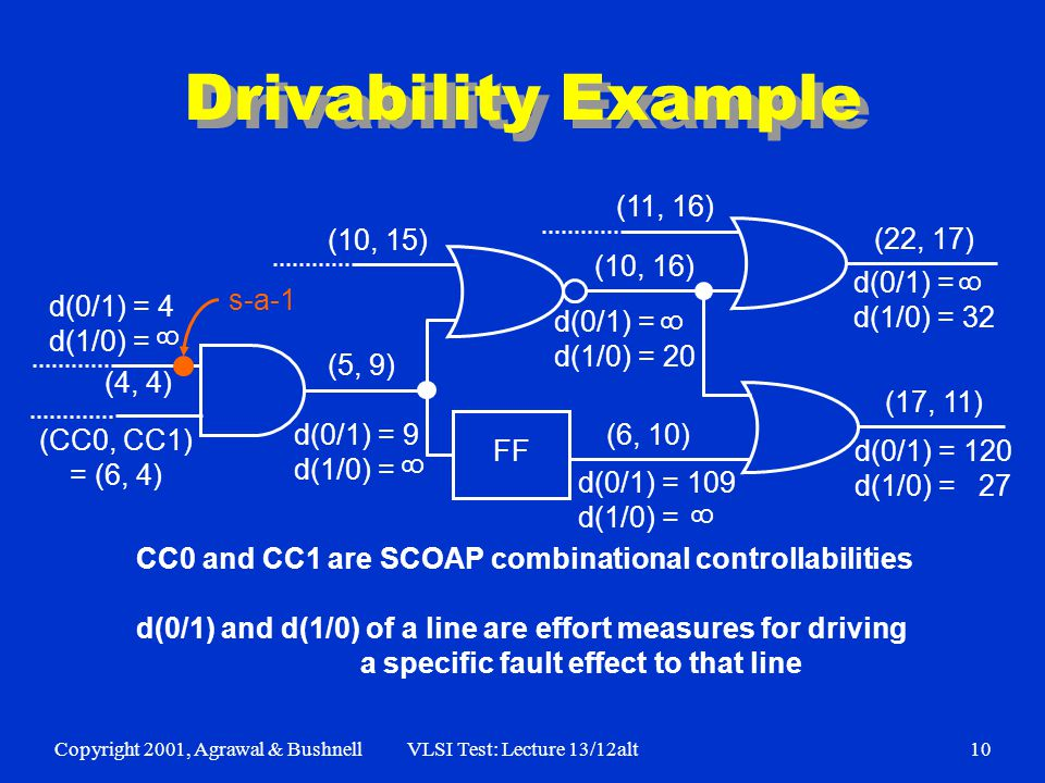 Copyright 2001, Agrawal & BushnellVLSI Test: Lecture 13/12alt10 Drivability Example d(0/1) = 4 d(1/0) = (CC0, CC1) = (6, 4) s-a-1 (4, 4) (10, 15) (11, 16) (10, 16) (22, 17) (17, 11) (5, 9) d(0/1) = 9 d(1/0) = d(0/1) = 109 d(1/0) = d(0/1) = 120 d(1/0) = 27 d(0/1) = d(1/0) = 32 (6, 10) 8 8 8 8 FF d(0/1) = d(1/0) = 20 8 CC0 and CC1 are SCOAP combinational controllabilities d(0/1) and d(1/0) of a line are effort measures for driving a specific fault effect to that line