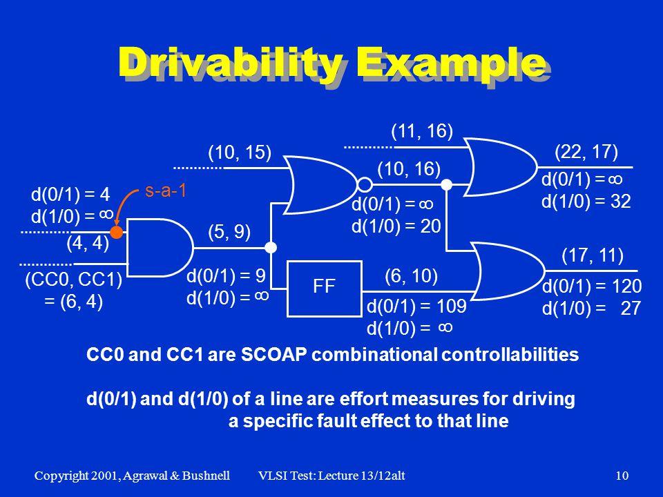 Copyright 2001, Agrawal & BushnellVLSI Test: Lecture 13/12alt10 Drivability Example d(0/1) = 4 d(1/0) = (CC0, CC1) = (6, 4) s-a-1 (4, 4) (10, 15) (11,