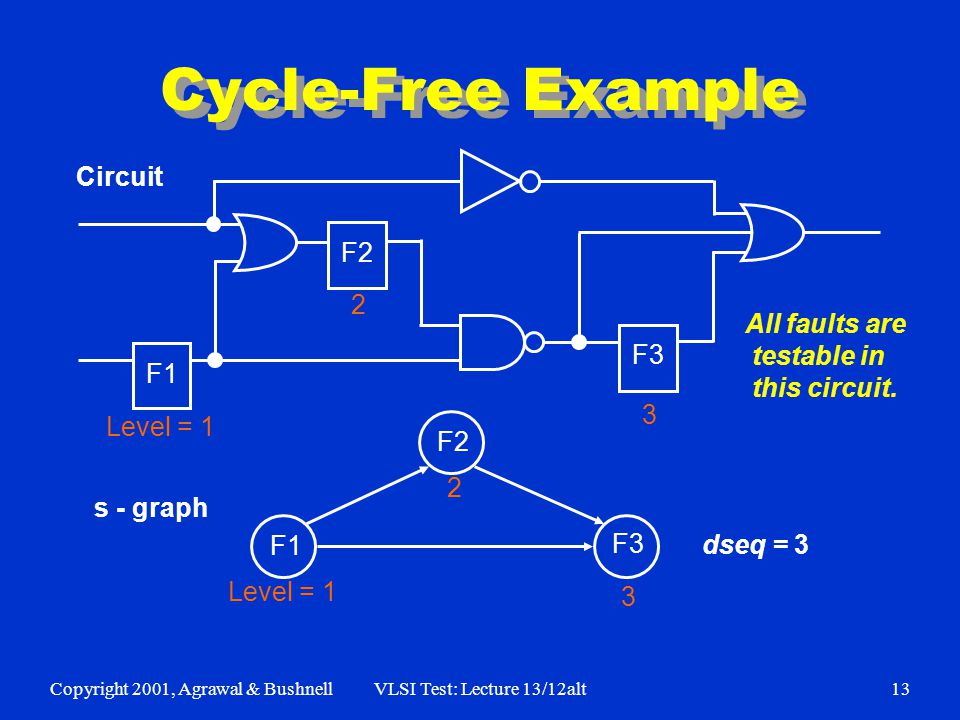 Copyright 2001, Agrawal & BushnellVLSI Test: Lecture 13/12alt13 Cycle-Free Example F1 F2 F3 Level = 1 2 F1 F2 F3 Level = 1 2 3 3 dseq = 3 s - graph Circuit All faults are testable in this circuit.