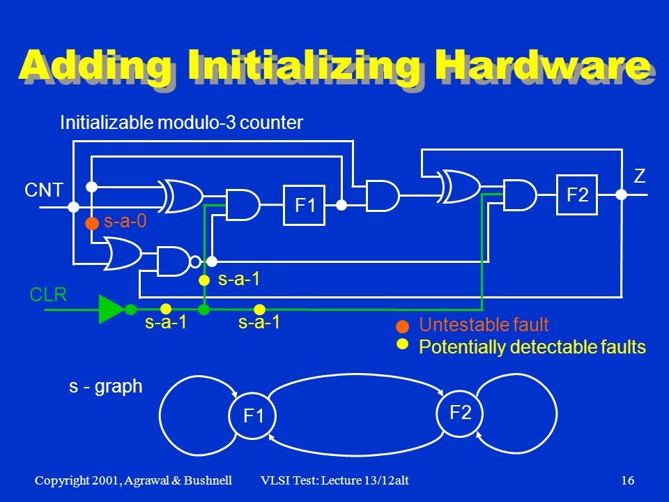 Copyright 2001, Agrawal & BushnellVLSI Test: Lecture 13/12alt16 Adding Initializing Hardware F1 F2 CNT Z Initializable modulo-3 counter s - graph F1 F2 CLR s-a-0 s-a-1 Untestable fault Potentially detectable faults