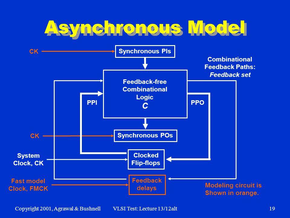 Copyright 2001, Agrawal & BushnellVLSI Test: Lecture 13/12alt19 Asynchronous Model Clocked Flip-flops Feedback delays Synchronous PIs Synchronous POs System Clock, CK Fast model Clock, FMCK CK Feedback-free Combinational Logic C Combinational Feedback Paths: Feedback set Modeling circuit is Shown in orange.