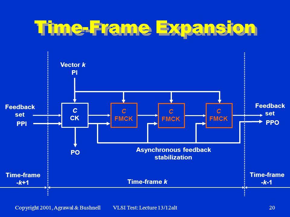 Copyright 2001, Agrawal & BushnellVLSI Test: Lecture 13/12alt20 Time-Frame Expansion Time-frame k Time-frame -k+1 Time-frame -k-1 C FMCK C FMCK C FMCK C CK Asynchronous feedback stabilization PI PO Feedback set PPI PPO Feedback set Vector k
