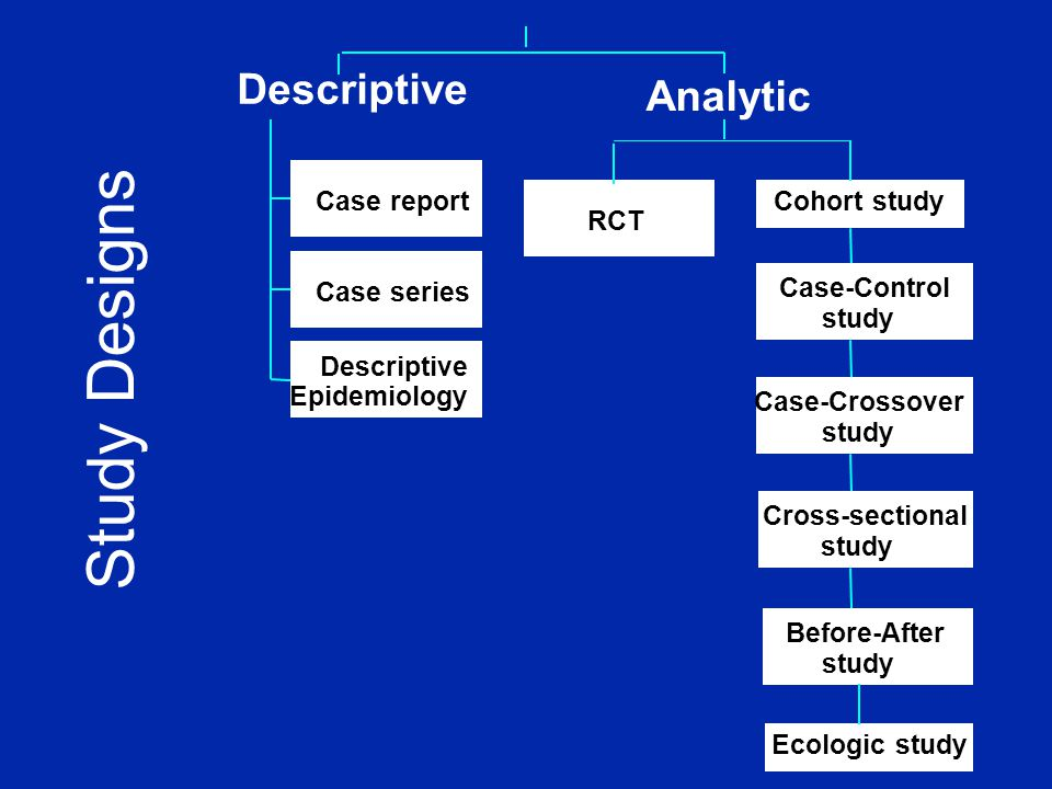 Study Designs Case report Case series Descriptive Epidemiology Descriptive RCT Before-After study Cross-sectional study Case-Crossover study Case-Control study Cohort study Analytic Ecologic study
