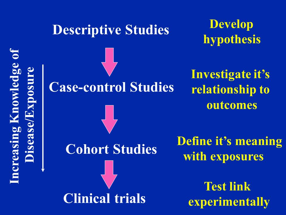 Descriptive Studies Case-control Studies Cohort Studies Develop hypothesis Investigate it's relationship to outcomes Define it's meaning with exposures Clinical trials Test link experimentally Increasing Knowledge of Disease/Exposure