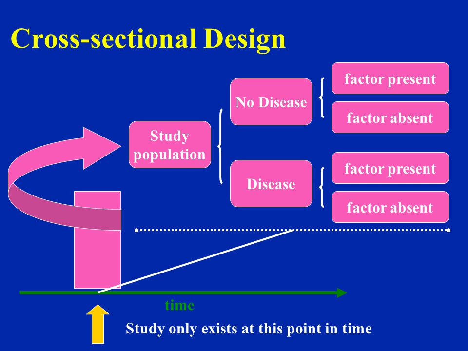 Cross-sectional Design time Study only exists at this point in time Study population No Disease Disease factor present factor absent factor present fa